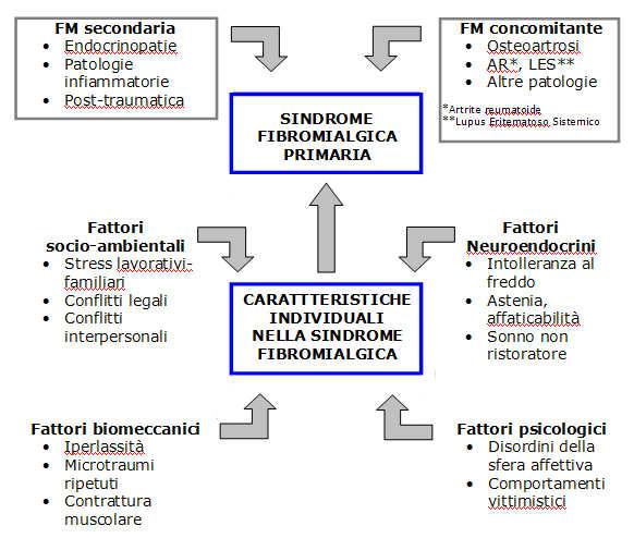 TabellaFibromialgia2