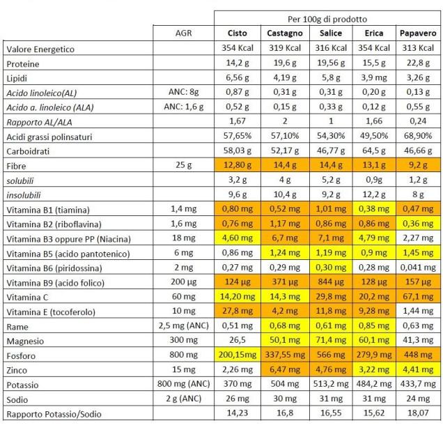 composizione nutrizionale dei pollini