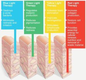 luce-terapia